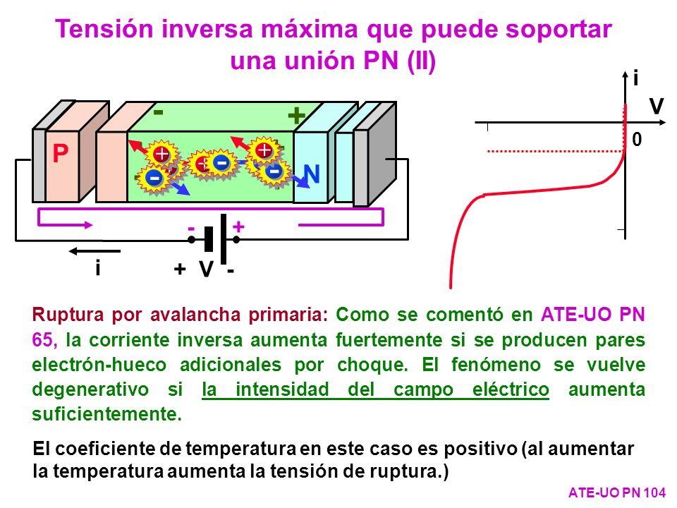 0 i V i + V - P N + - - + + - + - + -- + + - - + Ruptura por avalancha primaria: Como se comentó en ATE-UO PN 65, la corriente inversa aumenta fuertem