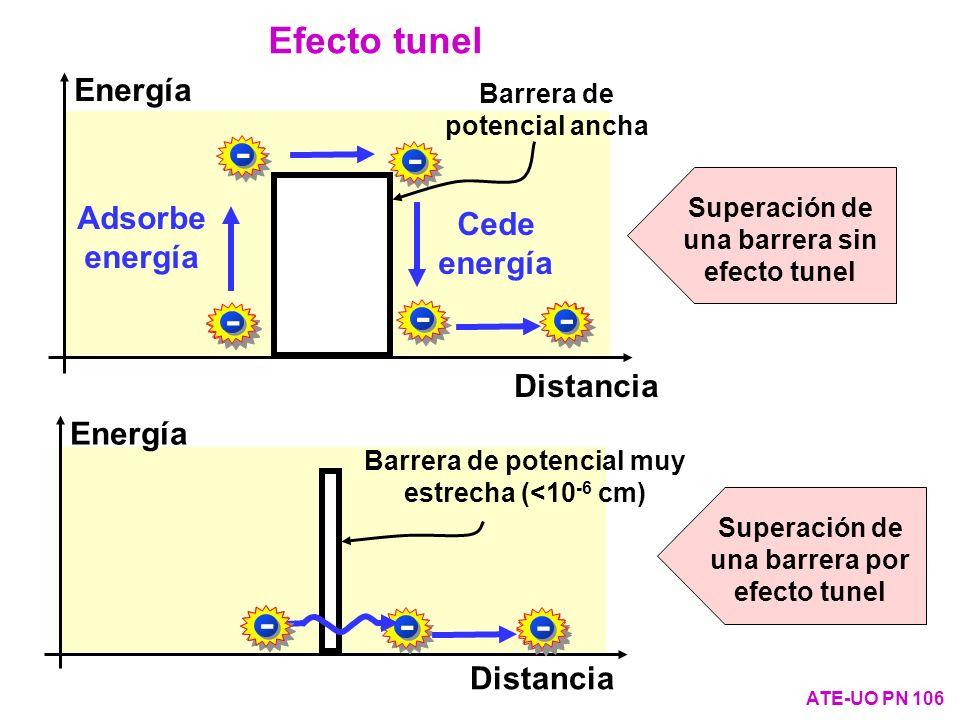 Energía Distancia Barrera de potencial ancha Efecto tunel ATE-UO PN 106 - Cede energía - - Adsorbe energía ---- Distancia Energía Barrera de potencial