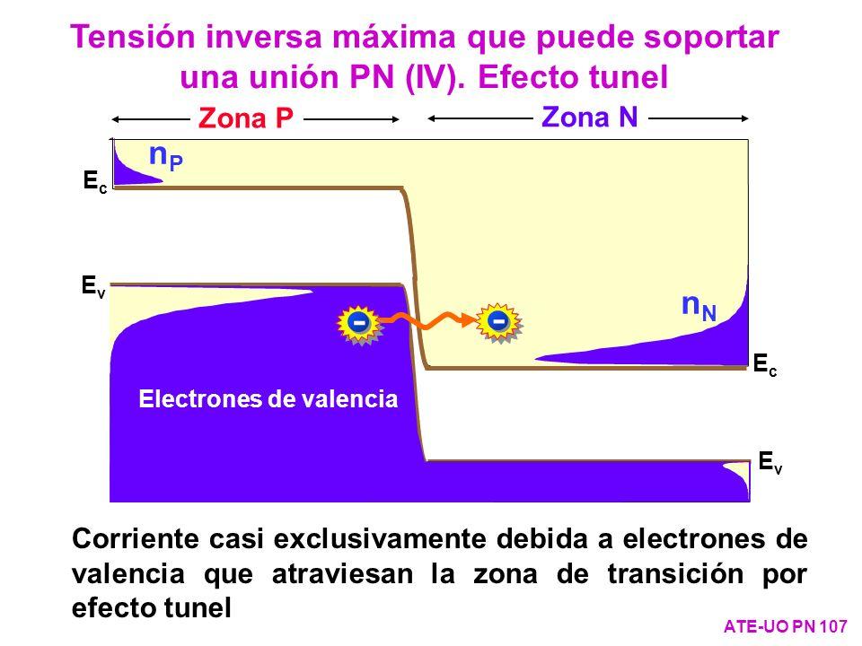 Corriente casi exclusivamente debida a electrones de valencia que atraviesan la zona de transición por efecto tunel EcEc EcEc nPnP pNpN nNnN EvEv EvEv