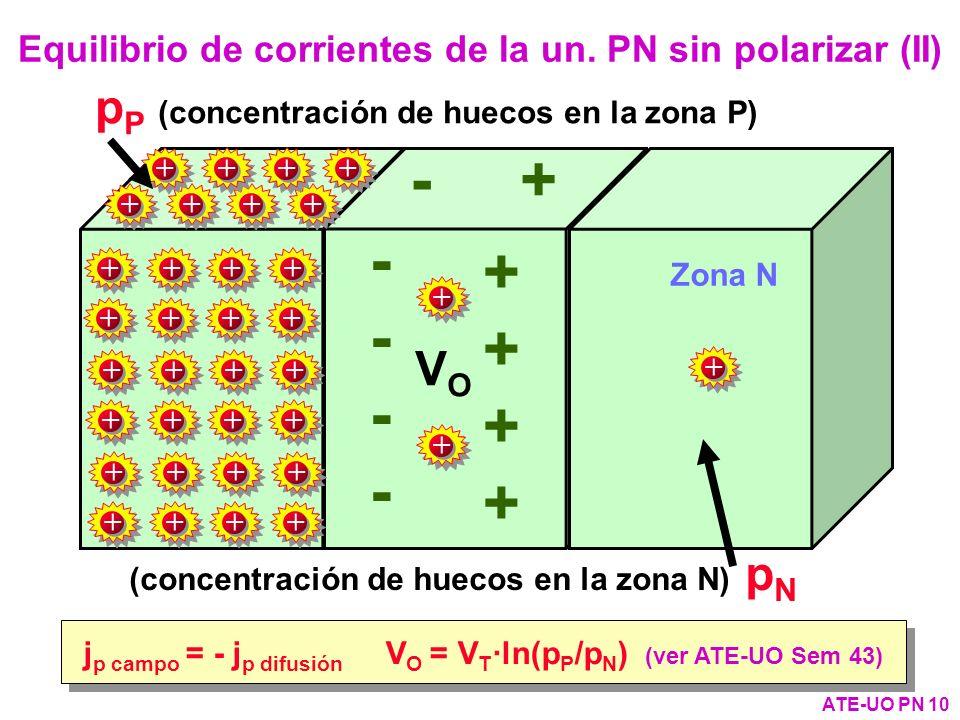 + - - + Zona N Zona P VOVO Equilibrio de corrientes de la un. PN sin polarizar (II) ATE-UO PN 10 j p campo = - j p difusión V O = V T ·ln(p P /p N ) (
