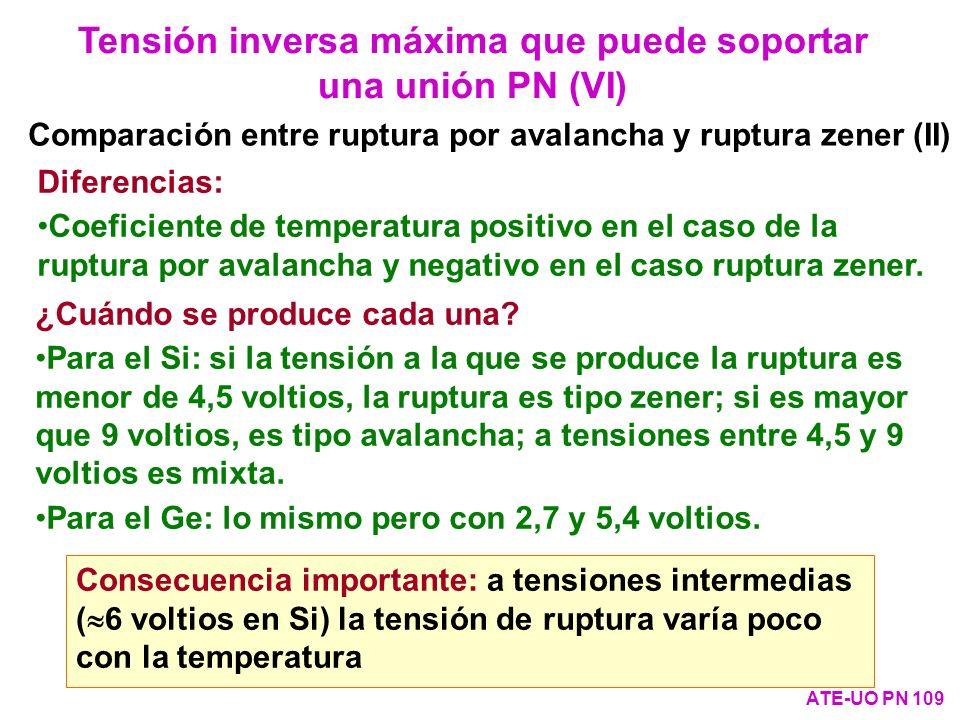 Tensión inversa máxima que puede soportar una unión PN (VI) ATE-UO PN 109 Comparación entre ruptura por avalancha y ruptura zener (II) Diferencias: Co