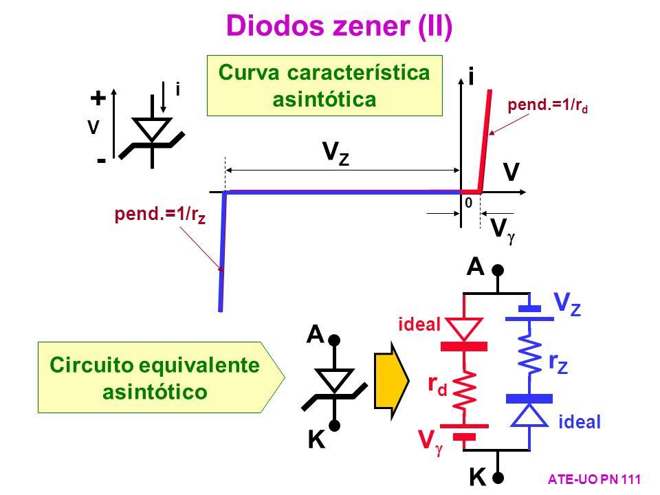 Curva característica asintótica i V 0 i + - V Diodos zener (II) ATE-UO PN 111 A K Circuito equivalente asintótico V rdrd ideal A K VZVZ rZrZ V pend.=1