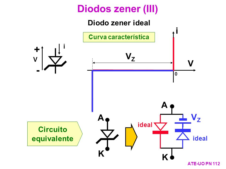 Curva característica i V 0 i + - V Diodos zener (III) ATE-UO PN 112 A K VZVZ Circuito equivalente A K ideal Diodo zener ideal VZVZ ideal