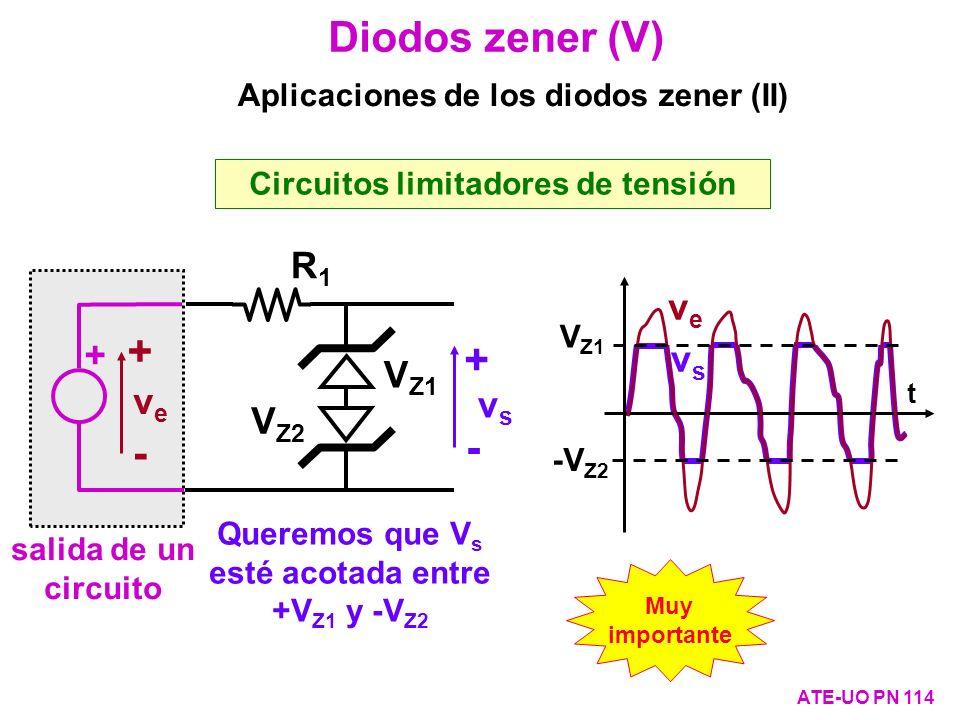 vsvs t Diodos zener (V) ATE-UO PN 114 Circuitos limitadores de tensión Aplicaciones de los diodos zener (II) Queremos que V s esté acotada entre +V Z1