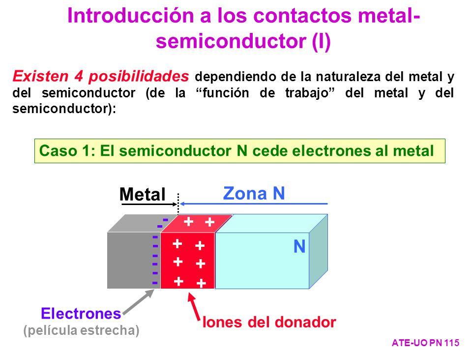 Existen 4 posibilidades dependiendo de la naturaleza del metal y del semiconductor (de la función de trabajo del metal y del semiconductor): Caso 1: E