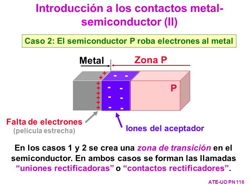 Introducción a los contactos metal- semiconductor (II) ATE-UO PN 116 Zona P Metal P - - - - - - - - + + + + + + + + P Iones del aceptador Falta de ele