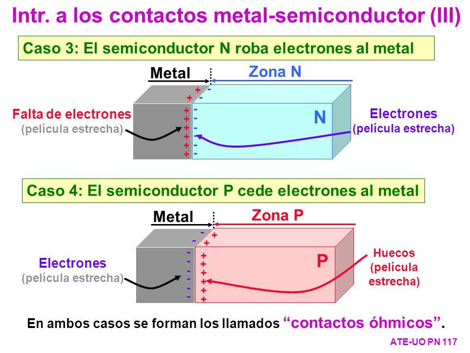 Caso 3: El semiconductor N roba electrones al metal Intr. a los contactos metal-semiconductor (III) ATE-UO PN 117 Zona N Metal N + + + + + + + + - - -