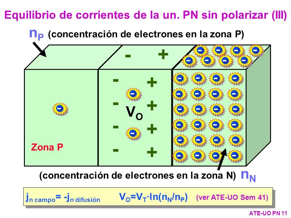 + - - + Zona P VOVO Equilibrio de corrientes de la un. PN sin polarizar (III) ATE-UO PN 11 j n campo = -j n difusión V O =V T ·ln(n N /n P ) (ver ATE-