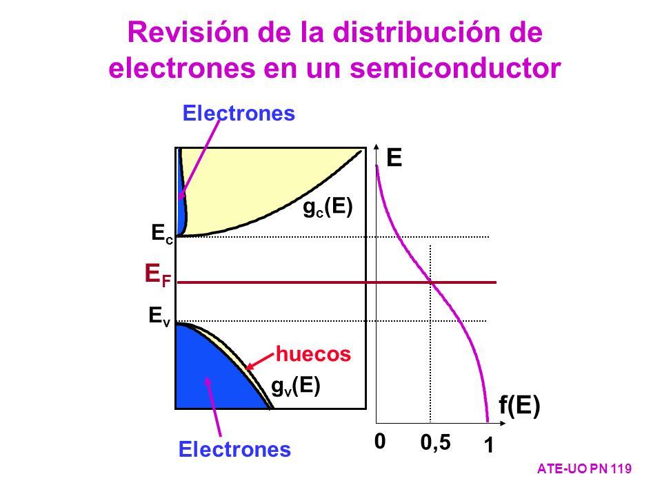 EcEc EvEv Estados posibles g c (E) g v (E) Electrones E f(E) 1 0,5 0 huecos EFEF Revisión de la distribución de electrones en un semiconductor ATE-UO