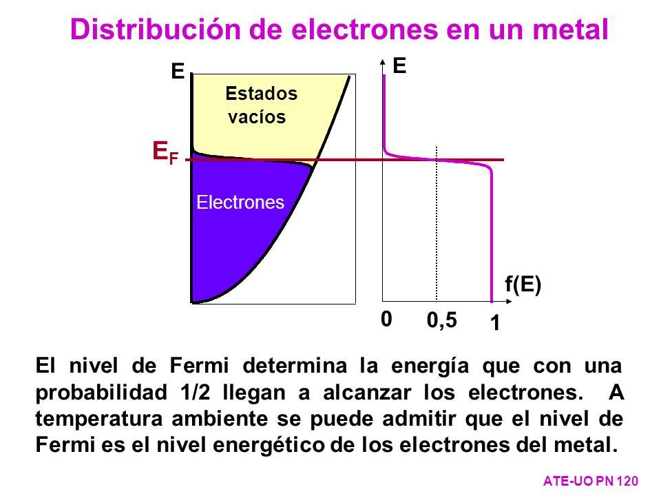 Distribución de electrones en un metal ATE-UO PN 120 E Estados posibles Electrones vacíos El nivel de Fermi determina la energía que con una probabili