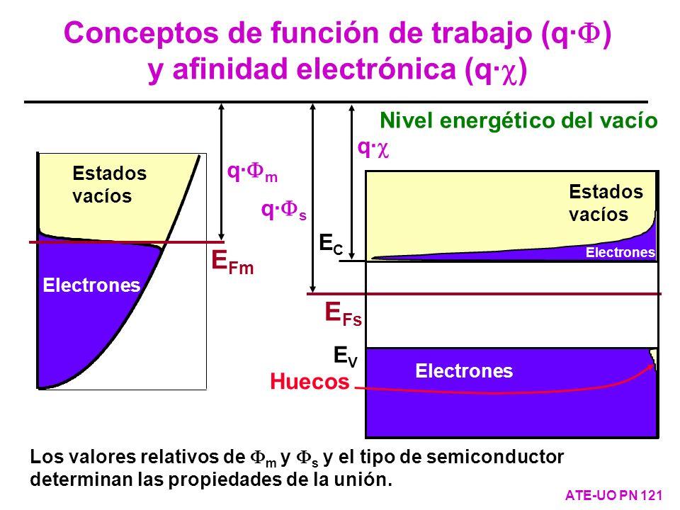 Estados vacíos E Fm Electrones q· m q· s q· Nivel energético del vacío ECEC EVEV Estados vacíos E Fs Electrones Huecos Los valores relativos de m y s