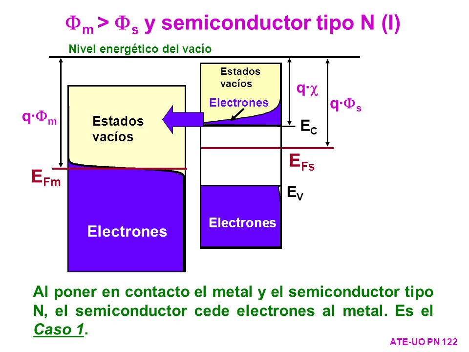 m > s y semiconductor tipo N (I) ATE-UO PN 122 Nivel energético del vacío q· s q· ECEC EVEV E Fs Electrones Estados vacíos q· m Estados vacíos E Fm El