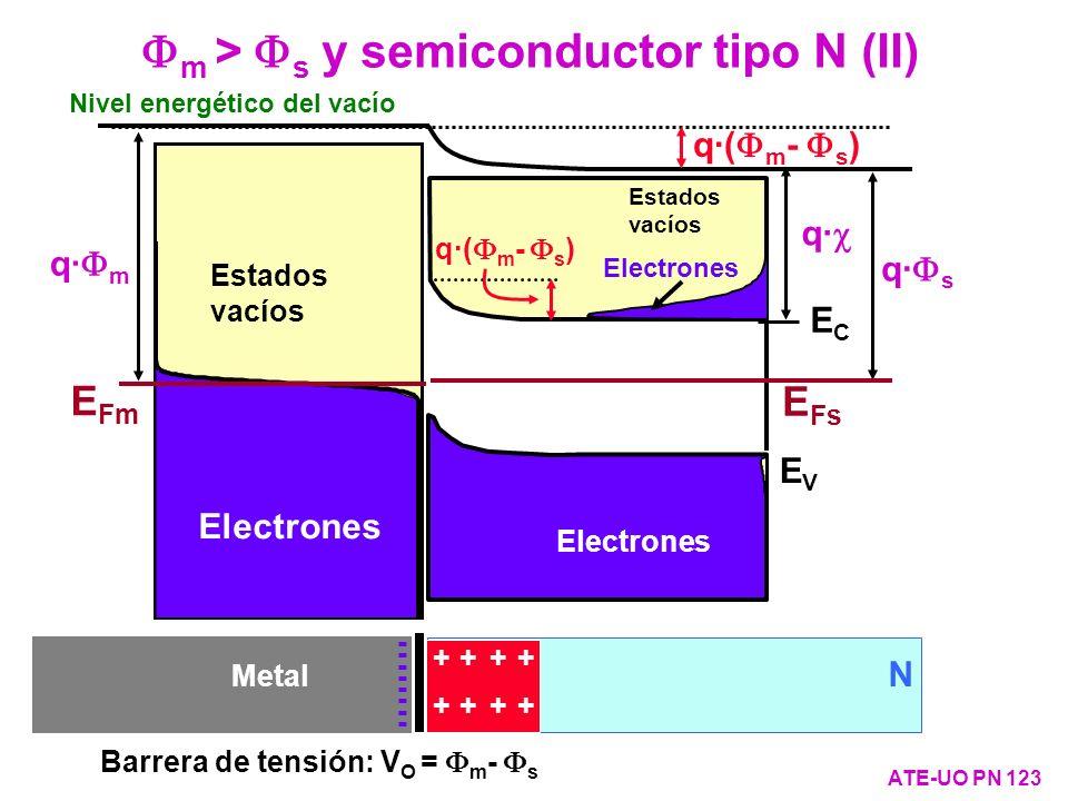 m > s y semiconductor tipo N (II) ATE-UO PN 123 Metal N + + + + + + + + - - - - - - - - q· ECEC EVEV E Fs Electrones Estados vacíos q· s q· ECEC EVEV