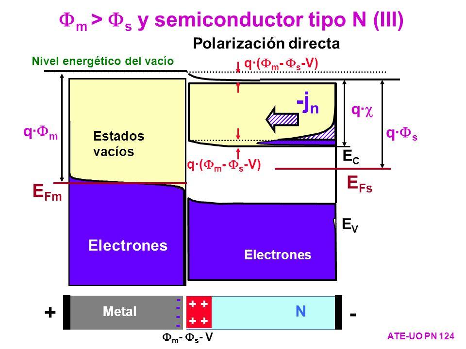 m > s y semiconductor tipo N (III) ATE-UO PN 124 q· s q· ECEC EVEV E Fs Electrones Estados vacíos Nivel energético del vacío q· m Estados vacíos E Fm