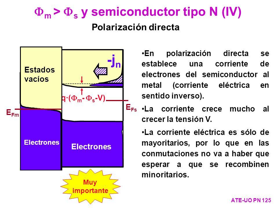 E Fs Electrones q·( m - s -V) Estados vacíos E Fm Electrones -j n m > s y semiconductor tipo N (IV) ATE-UO PN 125 Polarización directa En polarización