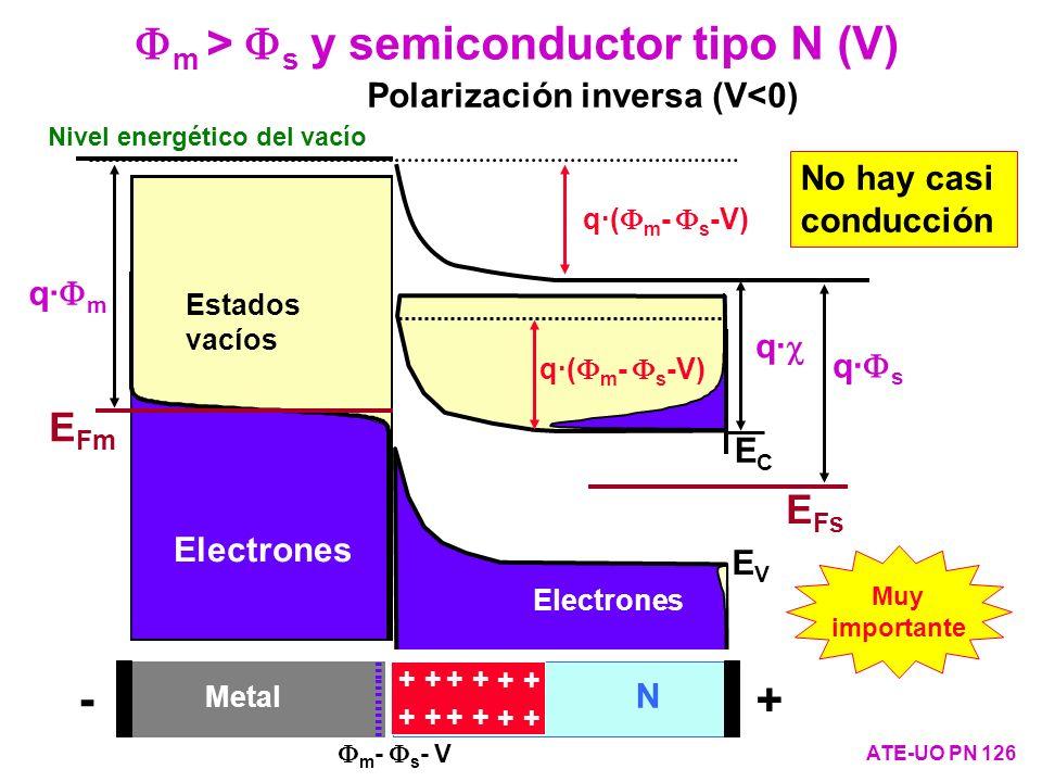 m > s y semiconductor tipo N (V) ATE-UO PN 126 q· s q· ECEC EVEV E Fs Electrones Estados vacíos Nivel energético del vacío q· m Estados vacíos E Fm El