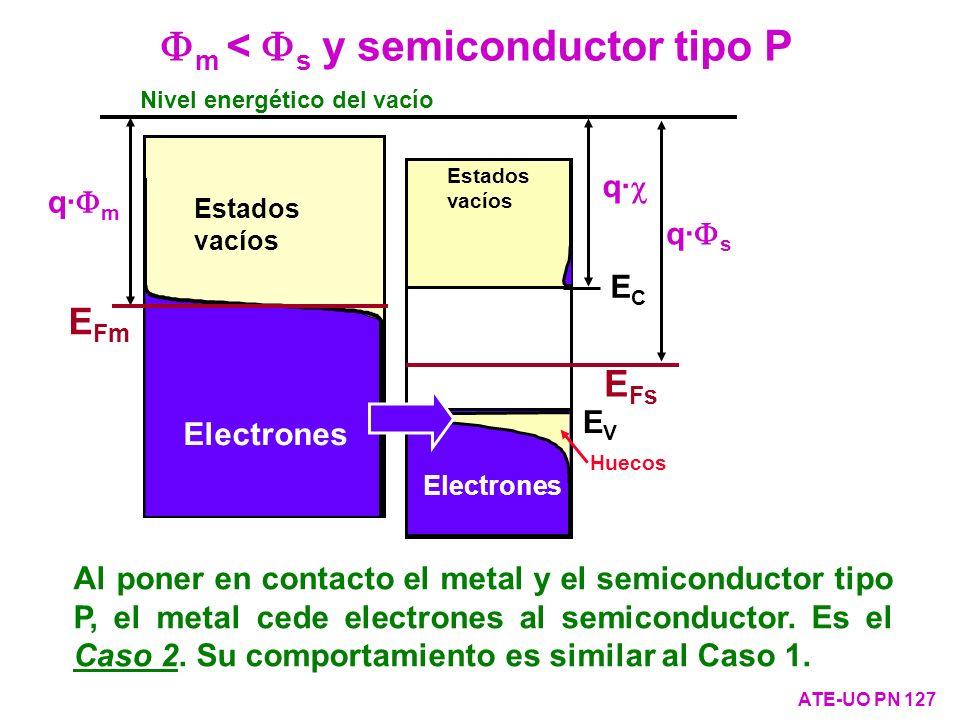 m < s y semiconductor tipo P ATE-UO PN 127 Nivel energético del vacío q· s q· q· m Estados vacíos E Fm Electrones Al poner en contacto el metal y el s