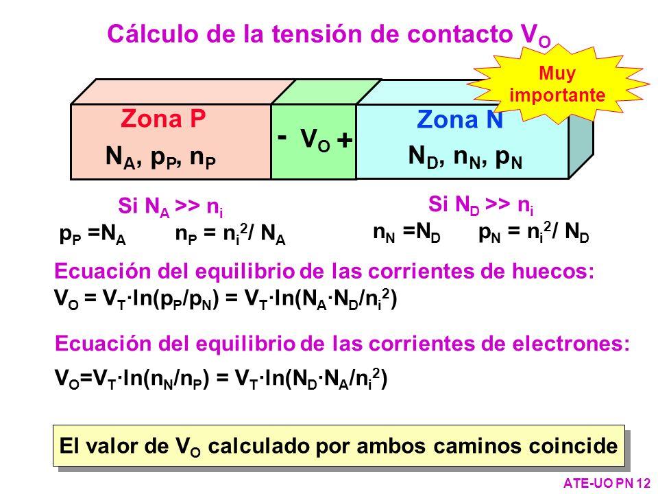 Zona P Zona N + - VOVO Ecuación del equilibrio de las corrientes de electrones: V O =V T ·ln(n N /n P ) = V T ·ln(N D ·N A /n i 2 ) Si N A >> n i p P