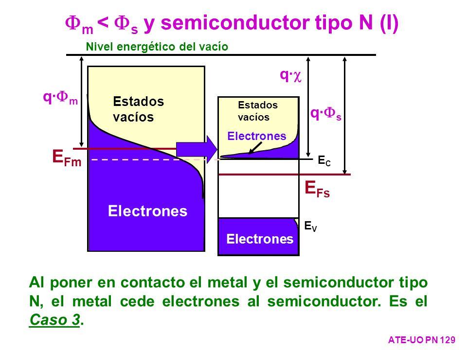 m < s y semiconductor tipo N (I) ATE-UO PN 129 Nivel energético del vacío ECEC EVEV E Fs Electrones Estados vacíos q· s q· q· m Al poner en contacto e