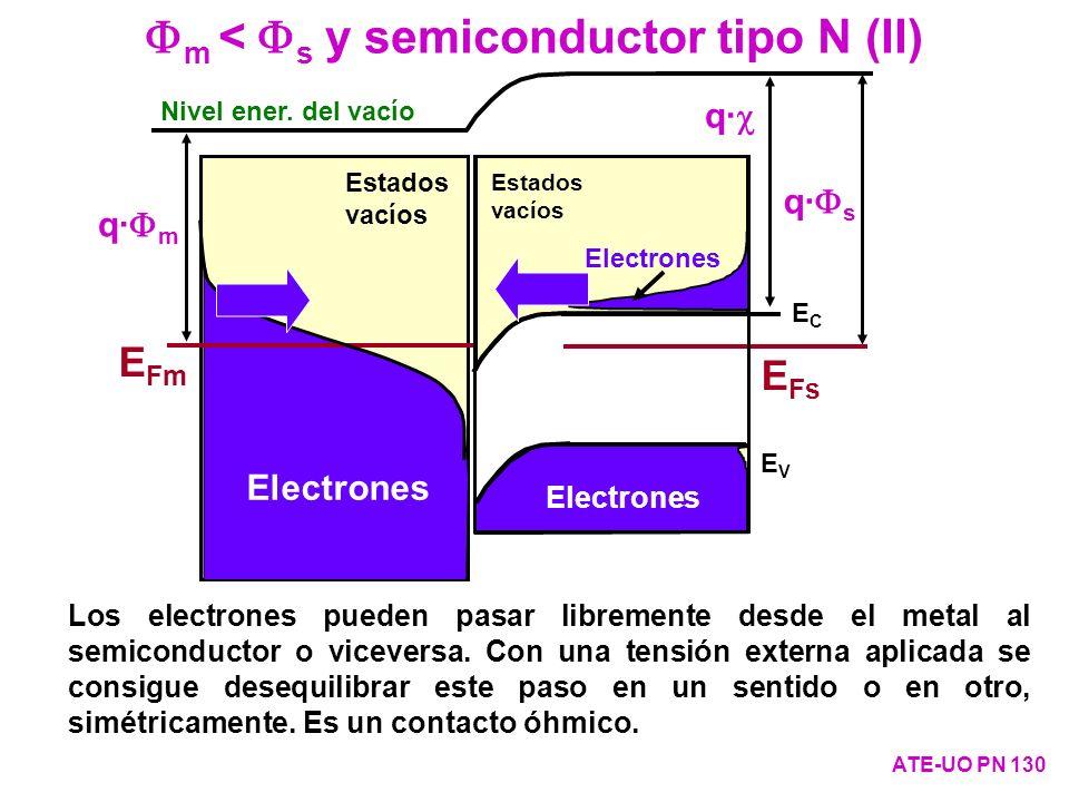 m < s y semiconductor tipo N (II) ATE-UO PN 130 q· s q· q· m Los electrones pueden pasar libremente desde el metal al semiconductor o viceversa. Con u