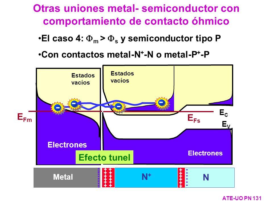 Otras uniones metal- semiconductor con comportamiento de contacto óhmico ATE-UO PN 131 El caso 4: m > s y semiconductor tipo P Con contactos metal-N +