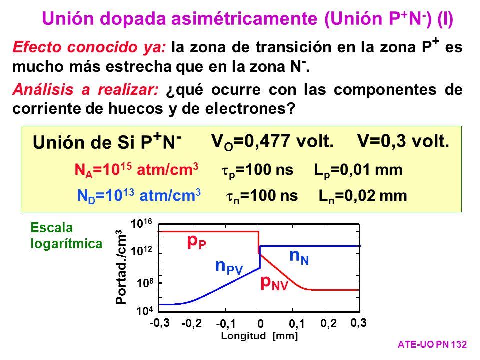 Efecto conocido ya: la zona de transición en la zona P + es mucho más estrecha que en la zona N -. Análisis a realizar: ¿qué ocurre con las componente