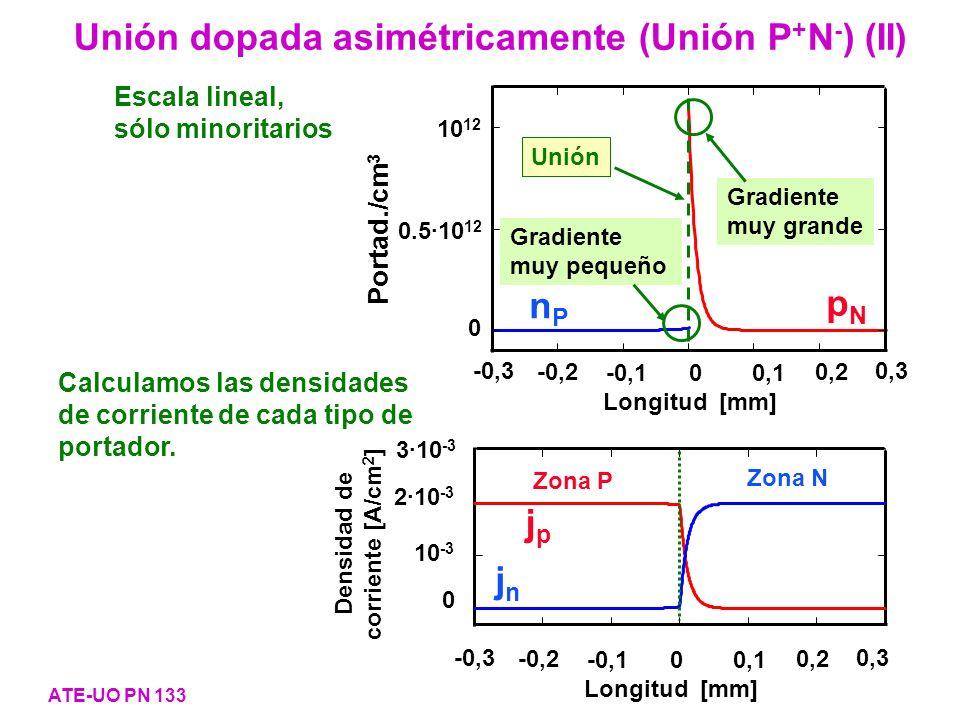 Unión dopada asimétricamente (Unión P + N - ) (II) ATE-UO PN 133 nPnP pNpN Unión Gradiente muy grande Gradiente muy pequeño 10 12 0.5·10 12 0 -0,3 -0,