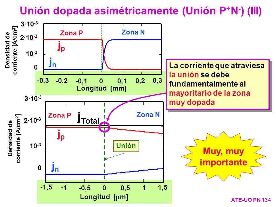 Unión dopada asimétricamente (Unión P + N - ) (III) ATE-UO PN 134 3·10 -3 2·10 -3 10 -3 0 -0,3 -0,2 -0,100,10,1 0,20,2 0,30,3 Longitud [mm] Densidad d