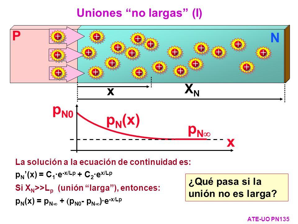 La solución a la ecuación de continuidad es: p N (x) = C 1 ·e -x/Lp + C 2 ·e x/Lp Si X N >>L p (unión larga), entonces: p N (x) = p N + p N0 - p N )·e