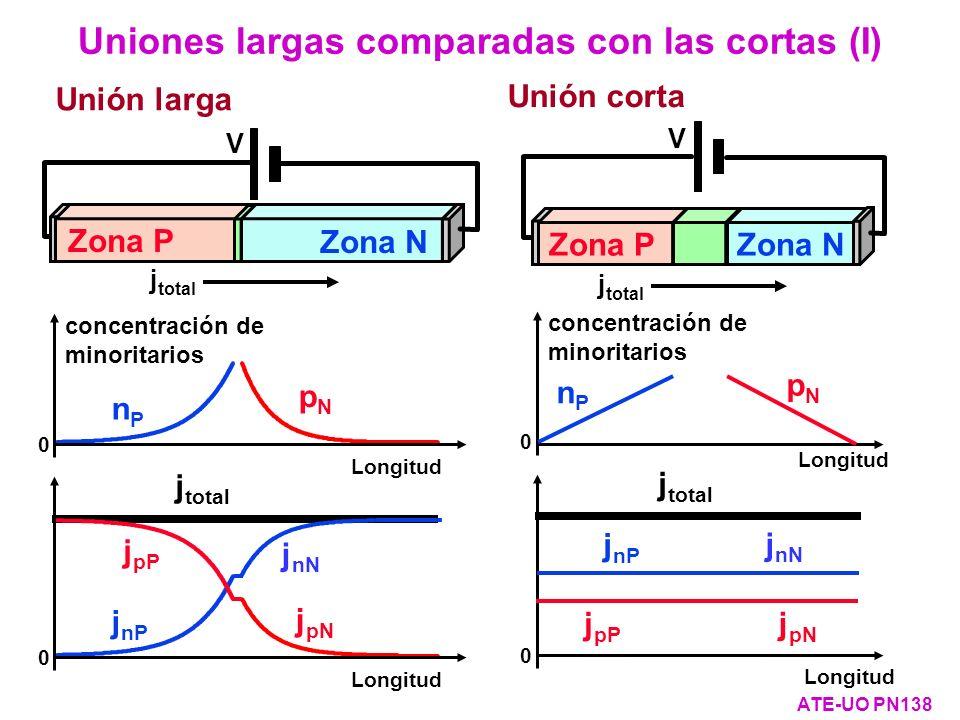 Longitud j total j pN j pP j nN j nP 0 Longitud pNpN nPnP 0 concentración de minoritarios Longitud pNpN nPnP 0 concentración de minoritarios j total L