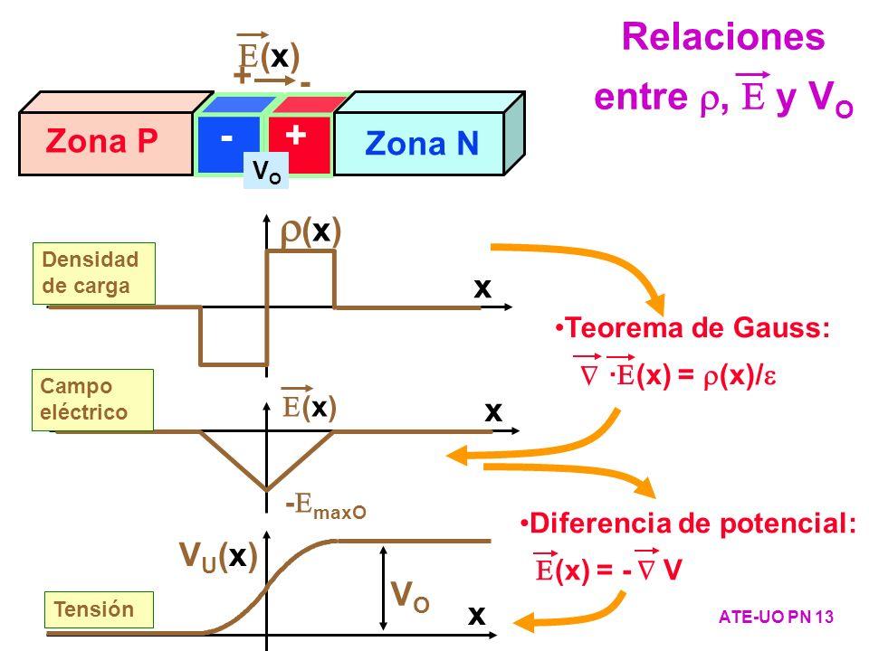 (x) Densidad de carga x Zona P Zona N -+ (x) + - VOVO Teorema de Gauss: · (x) = (x)/ - maxO Campo eléctrico (x) x VU(x)VU(x) VOVO Tensión x Diferencia