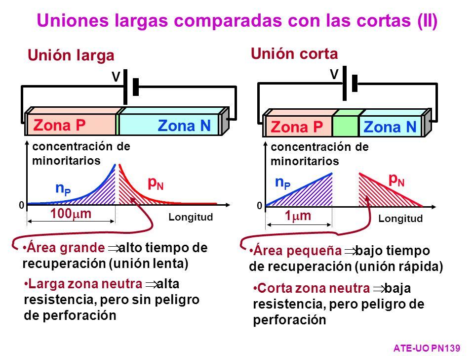 Uniones largas comparadas con las cortas (II) ATE-UO PN139 Longitud pNpN nPnP 0 concentración de minoritarios V Zona P Zona N Unión larga 100 m V Zona