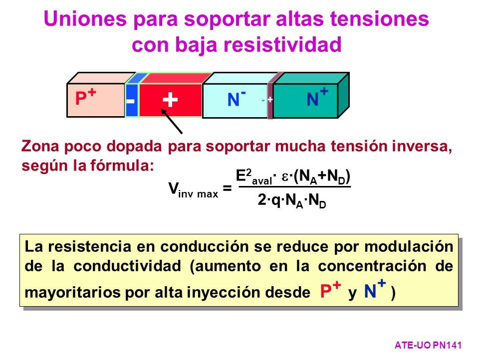 V inv max = E 2 aval · ·(N A +N D ) 2·q·N A ·N D La resistencia en conducción se reduce por modulación de la conductividad (aumento en la concentració