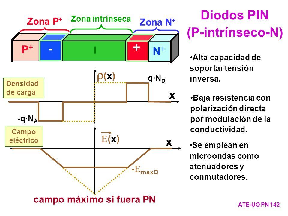 ATE-UO PN 142 Diodos PIN (P-intrínseco-N) Zona P + Zona N + Zona intrínseca P + - + N+N+ I - maxO Campo eléctrico (x) x Densidad de carga (x) x -q·N A