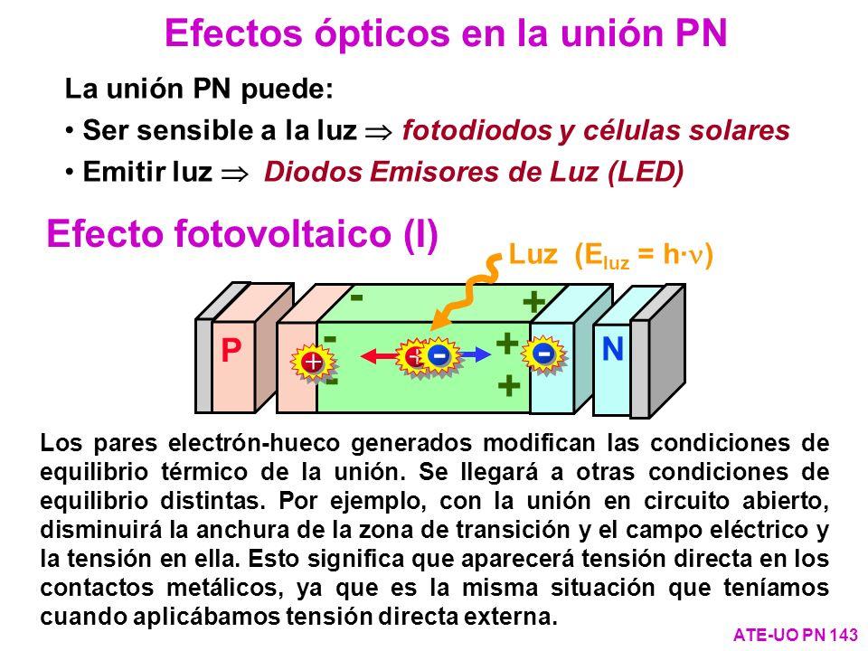 La unión PN puede: Ser sensible a la luz fotodiodos y células solares Emitir luz Diodos Emisores de Luz (LED) Efecto fotovoltaico (I) Efectos ópticos