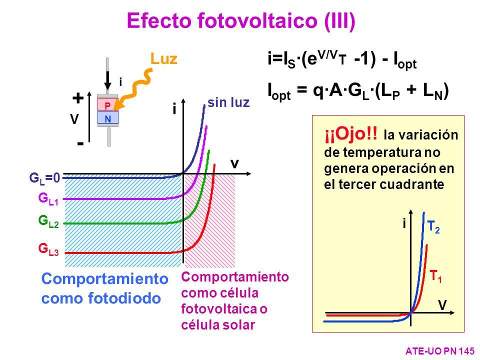Comportamiento como fotodiodo Comportamiento como célula fotovoltaica o célula solar sin luz G L =0 G L1 G L2 G L3 v P N + - i V i ATE-UO PN 145 Efect