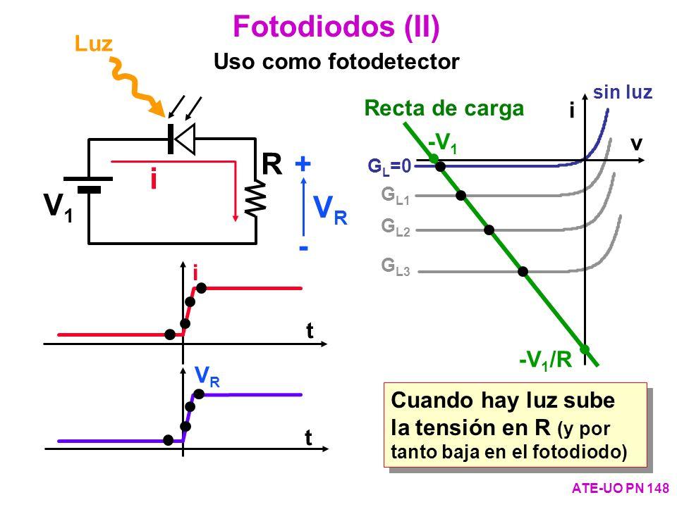 i VRVR t t Fotodiodos (II) Uso como fotodetector ATE-UO PN 148 V1V1 R i VRVR + - sin luz G L =0 G L1 G L2 G L3 v i -V 1 /R Recta de carga -V 1 Luz Cua