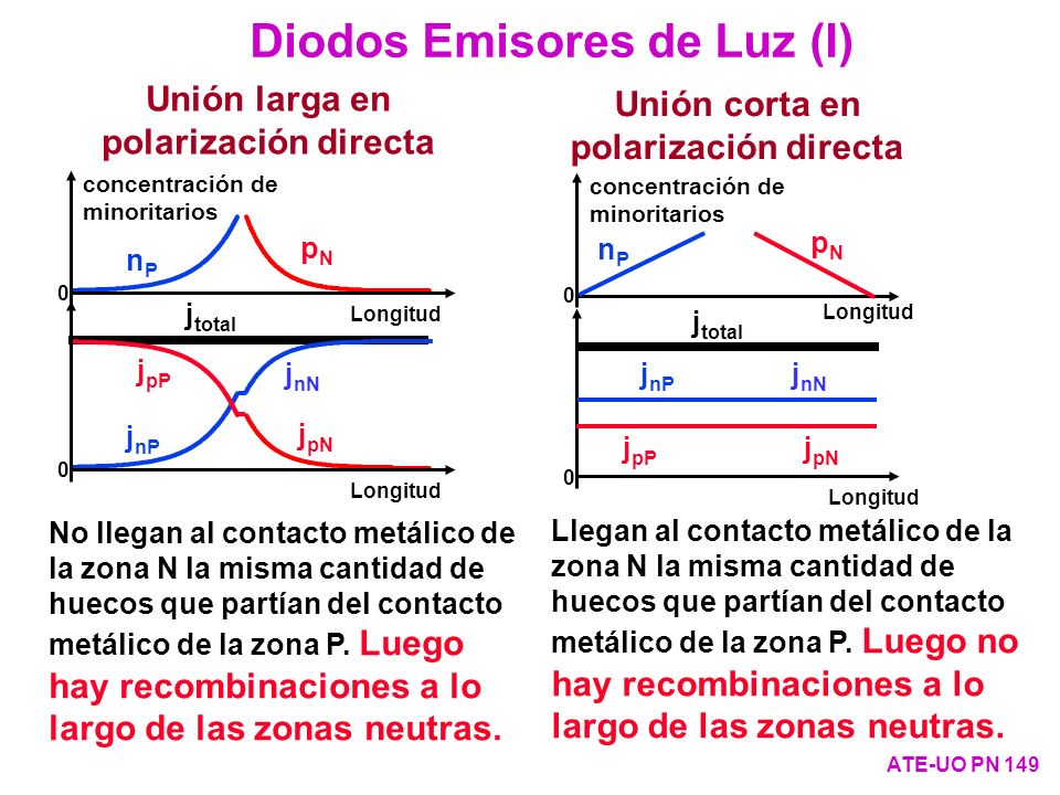 Longitud j total j pN j pP j nN j nP 0 Longitud pNpN nPnP 0 concentración de minoritarios Unión larga en polarización directa Longitud pNpN nPnP 0 con