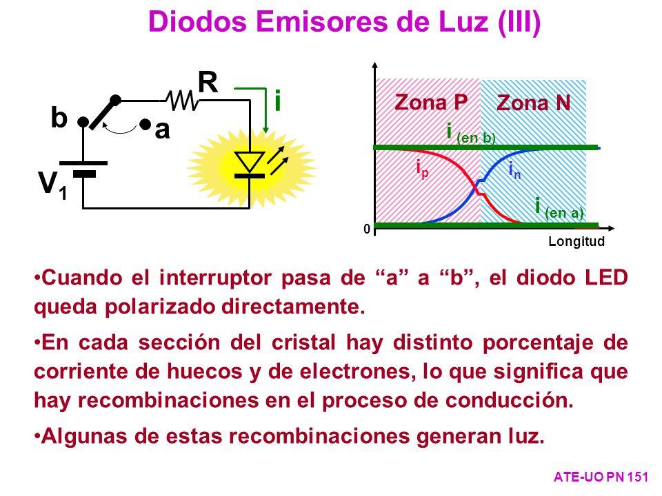 0 Longitud Zona P Zona N inin ipip b a V1V1 R i i (en b ) i (en a) Diodos Emisores de Luz (III) ATE-UO PN 151 Cuando el interruptor pasa de a a b, el