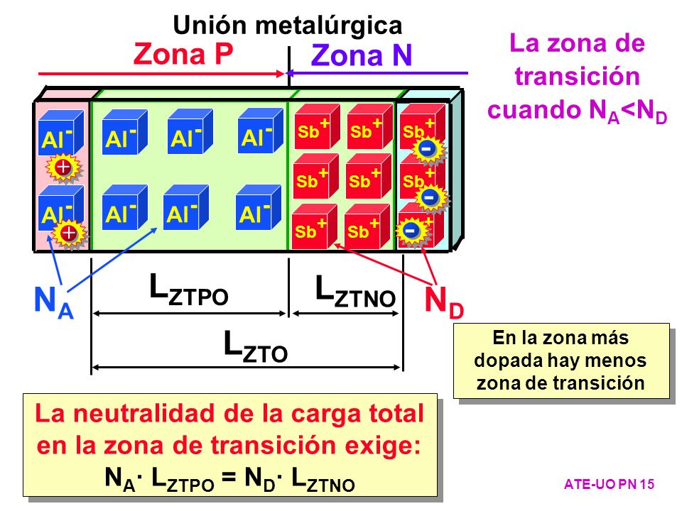 Unión metalúrgica Zona P Zona N L ZTO La neutralidad de la carga total en la zona de transición exige: N A · L ZTPO = N D · L ZTNO La neutralidad de l