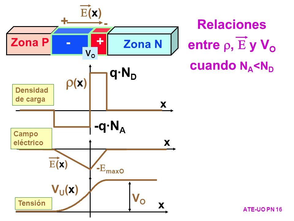 Zona P Zona N - + (x) + - VOVO - maxO Campo eléctrico x ATE-UO PN 16 Relaciones entre, y V O cuando N A <N D (x) Densidad de carga x q·N D -q·N A VU(x