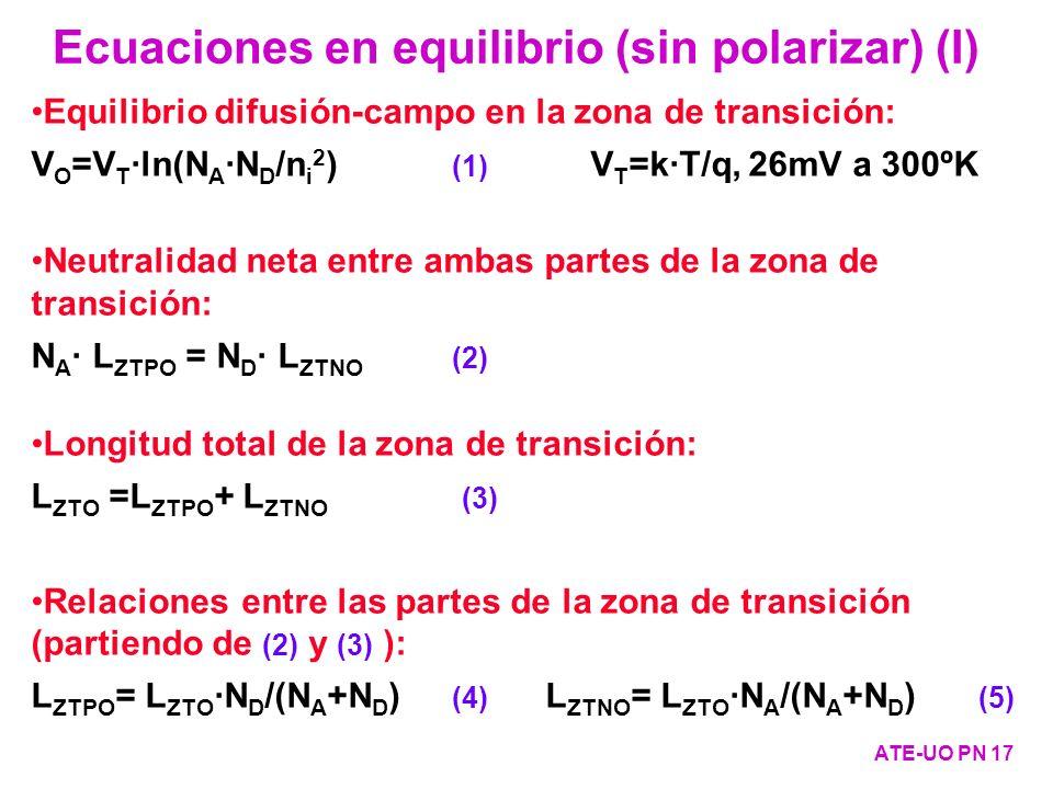Equilibrio difusión-campo en la zona de transición: V O =V T ·ln(N A ·N D /n i 2 ) (1) V T =k·T/q, 26mV a 300ºK Neutralidad neta entre ambas partes de