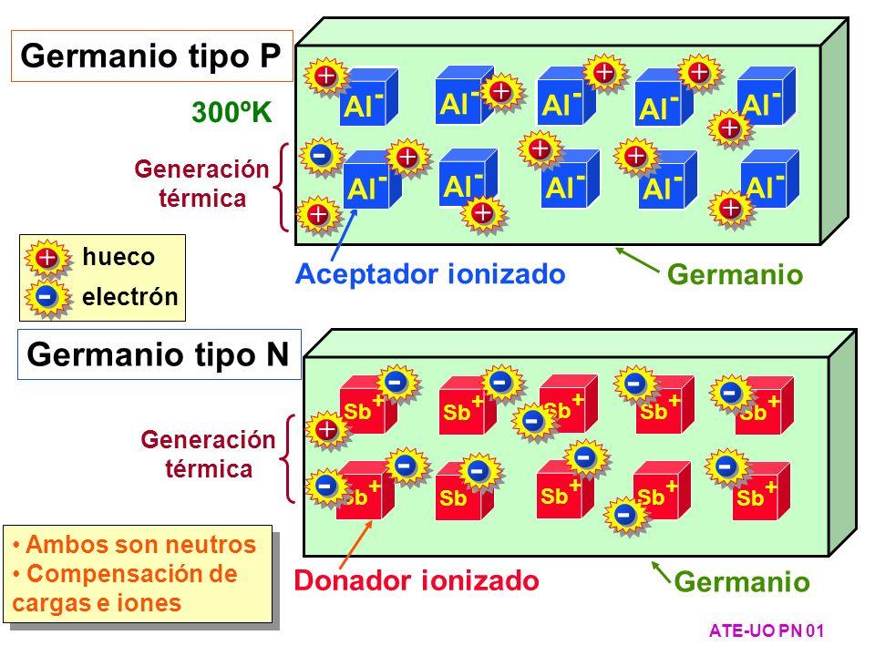 Zona P Zona N + - VOVO Ecuación del equilibrio de las corrientes de electrones: V O =V T ·ln(n N /n P ) = V T ·ln(N D ·N A /n i 2 ) Si N A >> n i p P =N A n P = n i 2 / N A N A, p P, n P Si N D >> n i n N =N D p N = n i 2 / N D N D, n N, p N Cálculo de la tensión de contacto V O ATE-UO PN 12 Ecuación del equilibrio de las corrientes de huecos: V O = V T ·ln(p P /p N ) = V T ·ln(N A ·N D /n i 2 ) El valor de V O calculado por ambos caminos coincide Muy importante