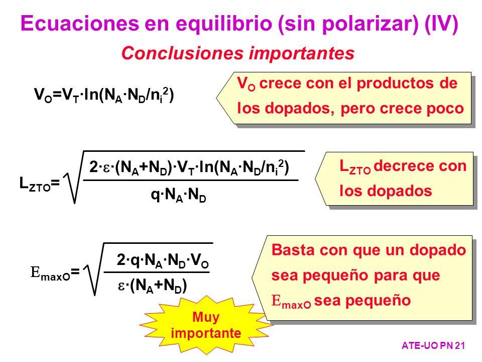 Ecuaciones en equilibrio (sin polarizar) (IV) ATE-UO PN 21 2· ·(N A +N D )·V T ·ln(N A ·N D /n i 2 ) L ZTO = q·N A ·N D ·(N A +N D ) maxO = 2·q·N A ·N