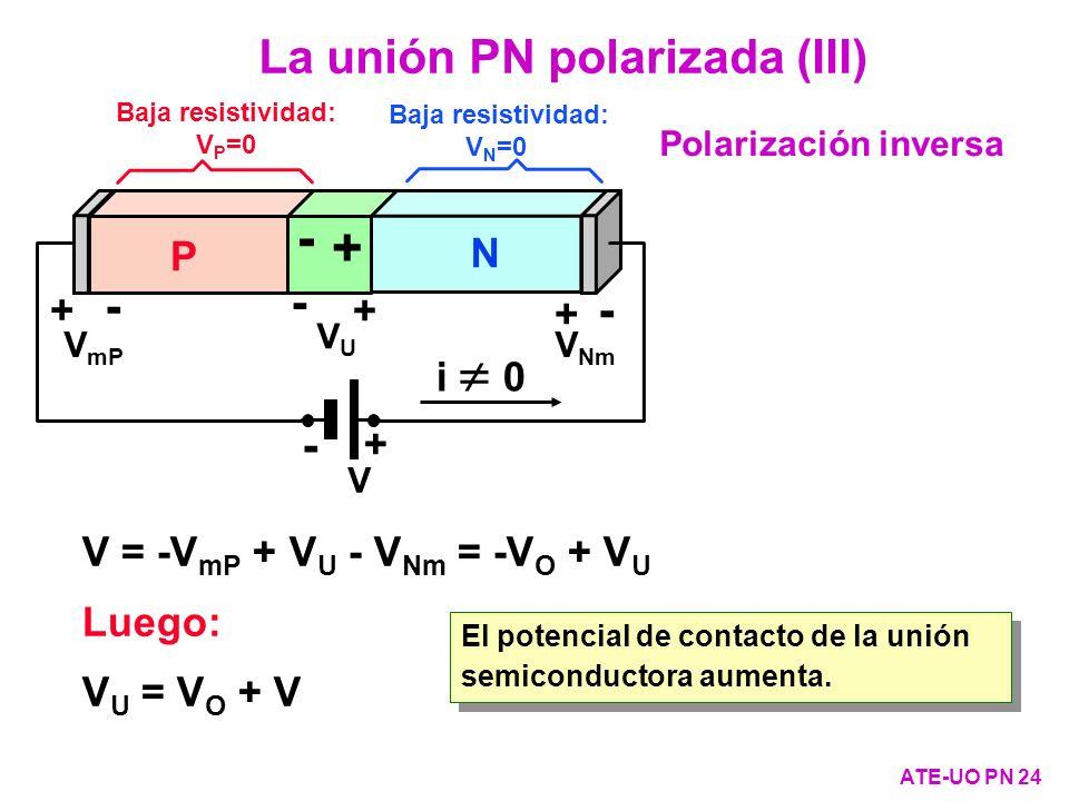 V = -V mP + V U - V Nm = -V O + V U Luego: V U = V O + V VUVU - + V mP - + V Nm - + i 0 P N + - V - + Baja resistividad: V N =0 Baja resistividad: V P
