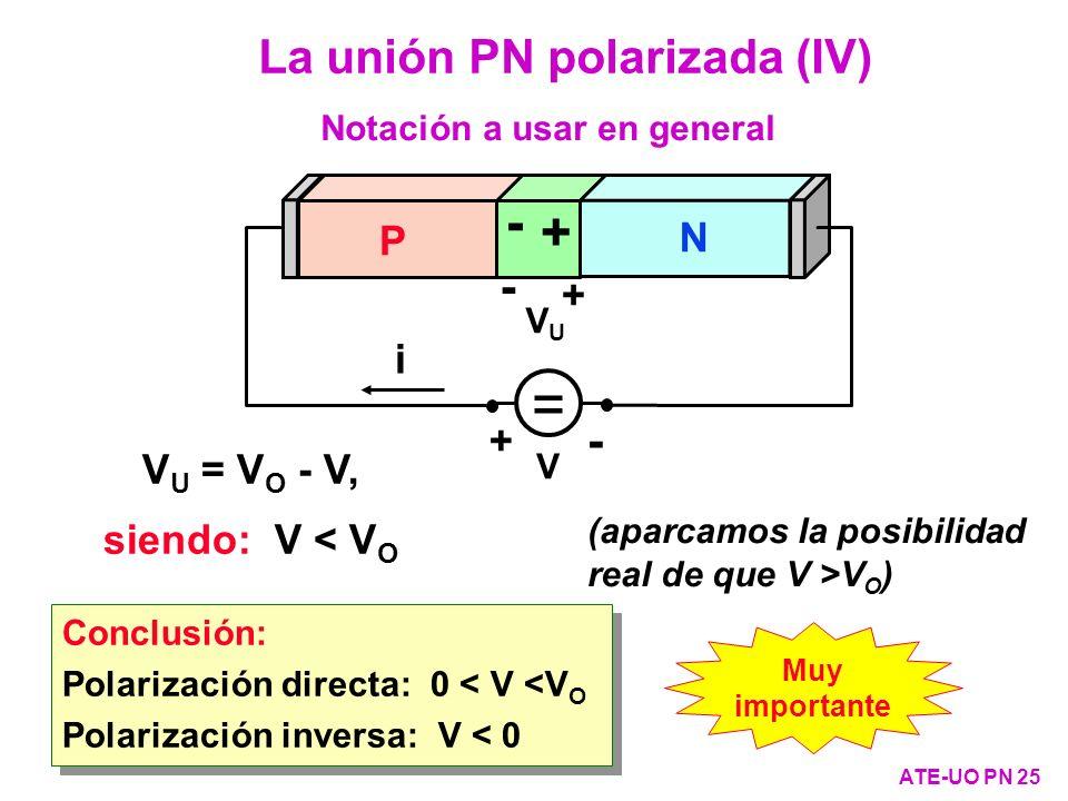 V U = V O - V, siendo: V < V O La unión PN polarizada (IV) ATE-UO PN 25 Conclusión: Polarización directa: 0 < V <V O Polarización inversa: V < 0 Concl