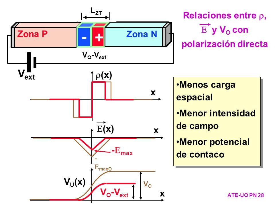 Zona P - + Zona N VOVO L ZTO V O -V ext Zona P - + Zona N V ext L ZT (x) x - maxO x V U (x) VOVO x - max V O -V ext ATE-UO PN 28 Relaciones entre, y V