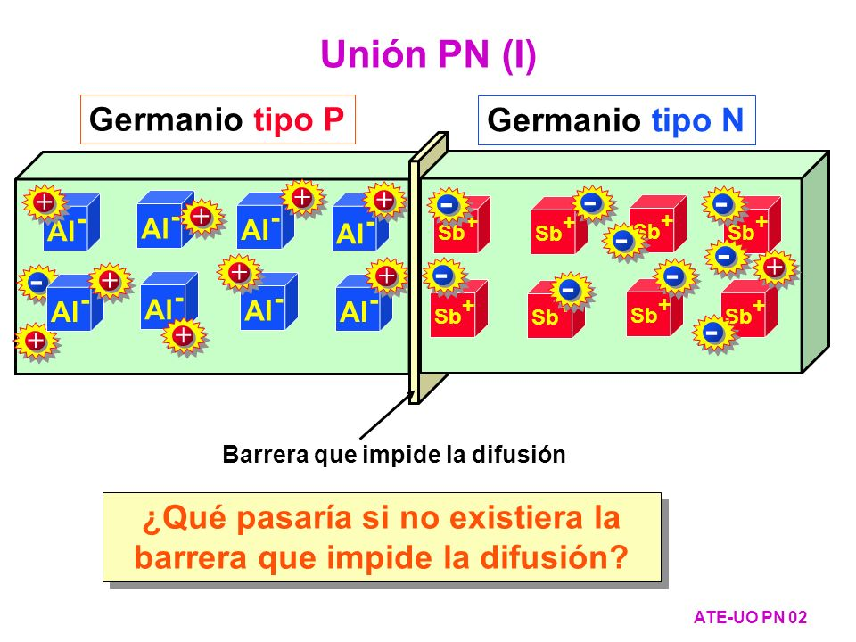 Cambio de la concentración de electrones a los dos lados de la zona de transición : V O - V = V T ·ln(n N /n PV ) Concentración de portadores con polarización (II) ATE-UO PN 33 Cambio de la concentración de huecos a los dos lados de la zona de transición : V O - V = V T ·ln(p P /p NV ) n N /n PV = e (V O -V)/ V T p P /p NV = e (V O -V)/ V T V - + = VUVU - + Zona P Zona N + - p P = N A n N = N D n PV = N D · e - (V O -V)/ V T p NV = N A · e - (V O -V)/ V T