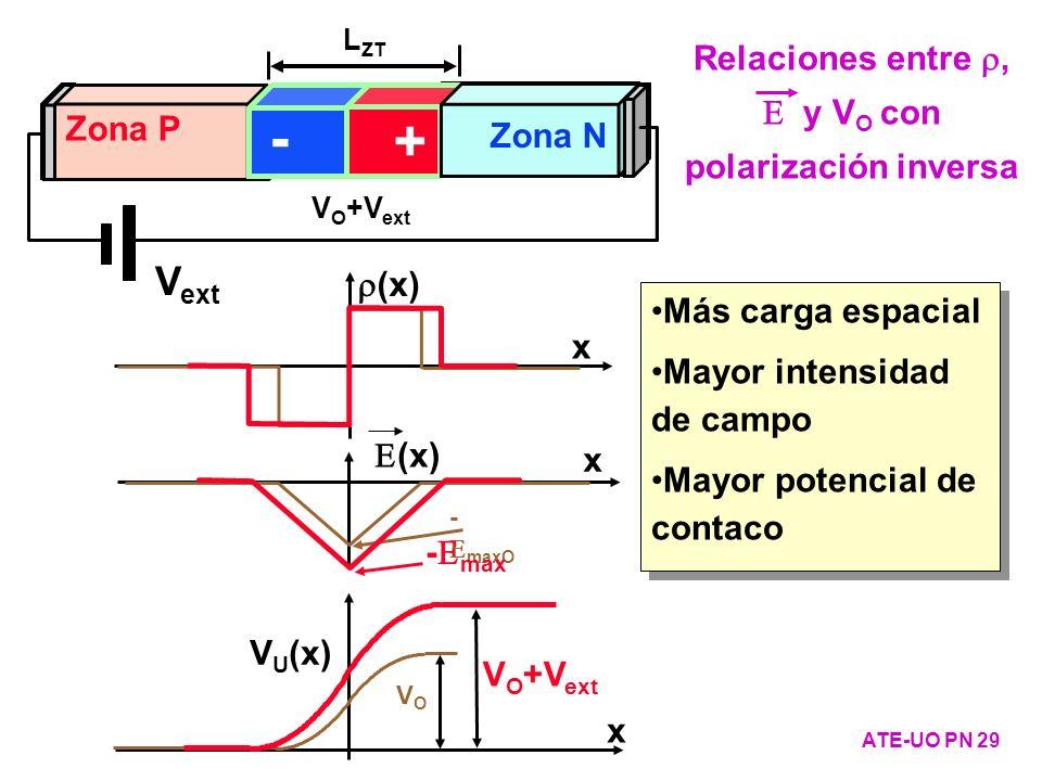 Zona P - + Zona N VOVO L ZTO V O +V ext V ext Zona P - + Zona N L ZT ATE-UO PN 29 Relaciones entre, y V O con polarización inversa Más carga espacial