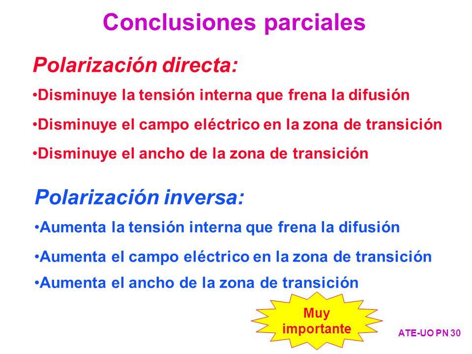 Polarización directa: Disminuye la tensión interna que frena la difusión Disminuye el campo eléctrico en la zona de transición Disminuye el ancho de l